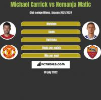 Michael Carrick vs Nemanja Matic h2h player stats