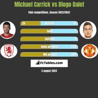 Michael Carrick vs Diogo Dalot h2h player stats