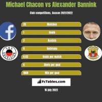 Michael Chacon vs Alexander Bannink h2h player stats