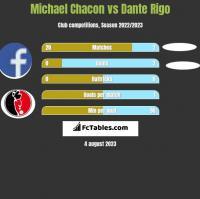 Michael Chacon vs Dante Rigo h2h player stats