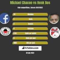 Michael Chacon vs Henk Bos h2h player stats