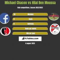 Michael Chacon vs Hilal Ben Moussa h2h player stats