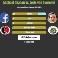 Michael Chacon vs Joris van Overeem h2h player stats