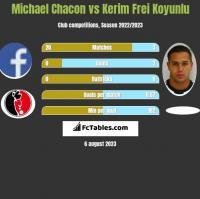 Michael Chacon vs Kerim Frei Koyunlu h2h player stats