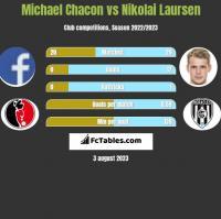 Michael Chacon vs Nikolai Laursen h2h player stats