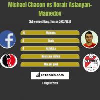 Michael Chacon vs Norair Aslanyan-Mamedov h2h player stats