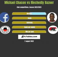 Michael Chacon vs Riechedly Bazoer h2h player stats