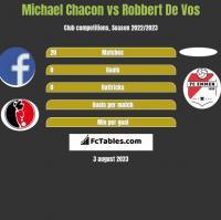 Michael Chacon vs Robbert De Vos h2h player stats