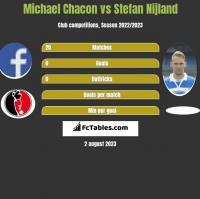 Michael Chacon vs Stefan Nijland h2h player stats