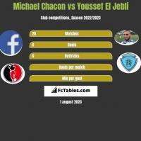 Michael Chacon vs Youssef El Jebli h2h player stats