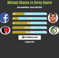Michael Chacon vs Deroy Duarte h2h player stats