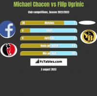 Michael Chacon vs Filip Ugrinic h2h player stats