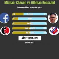 Michael Chacon vs Othman Boussaid h2h player stats