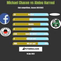 Michael Chacon vs Abdou Harroui h2h player stats