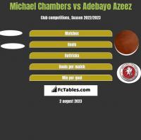 Michael Chambers vs Adebayo Azeez h2h player stats