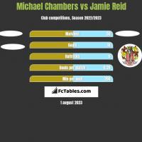 Michael Chambers vs Jamie Reid h2h player stats