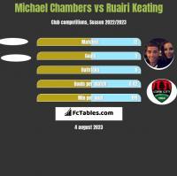 Michael Chambers vs Ruairi Keating h2h player stats