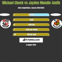Michael Cheek vs Jayden Mundle-Smith h2h player stats
