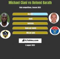 Michael Ciani vs Botond Barath h2h player stats