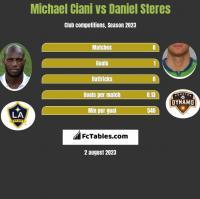 Michael Ciani vs Daniel Steres h2h player stats