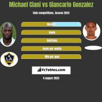 Michael Ciani vs Giancarlo Gonzalez h2h player stats