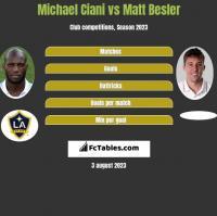 Michael Ciani vs Matt Besler h2h player stats