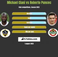 Michael Ciani vs Roberto Puncec h2h player stats