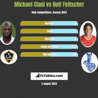 Michael Ciani vs Rolf Feltscher h2h player stats