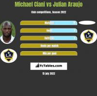 Michael Ciani vs Julian Araujo h2h player stats