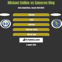 Michael Collins vs Cameron King h2h player stats