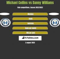 Michael Collins vs Danny Williams h2h player stats
