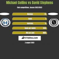 Michael Collins vs David Stephens h2h player stats