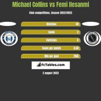 Michael Collins vs Femi Ilesanmi h2h player stats
