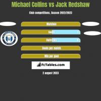 Michael Collins vs Jack Redshaw h2h player stats