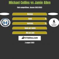 Michael Collins vs Jamie Allen h2h player stats