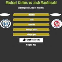 Michael Collins vs Josh MacDonald h2h player stats