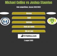 Michael Collins vs Joshua Staunton h2h player stats