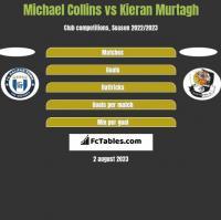 Michael Collins vs Kieran Murtagh h2h player stats