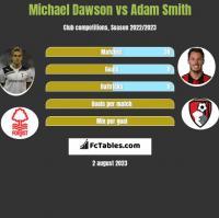 Michael Dawson vs Adam Smith h2h player stats
