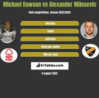 Michael Dawson vs Alexander Milosevic h2h player stats