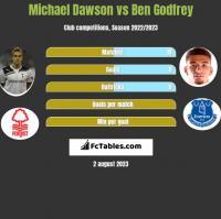 Michael Dawson vs Ben Godfrey h2h player stats