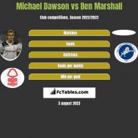 Michael Dawson vs Ben Marshall h2h player stats