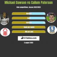 Michael Dawson vs Callum Paterson h2h player stats