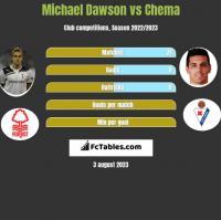Michael Dawson vs Chema h2h player stats