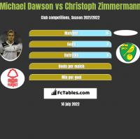 Michael Dawson vs Christoph Zimmermann h2h player stats