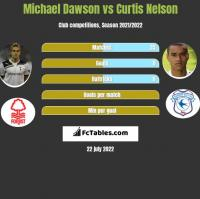 Michael Dawson vs Curtis Nelson h2h player stats