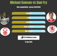 Michael Dawson vs Dael Fry h2h player stats
