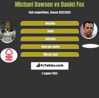 Michael Dawson vs Daniel Fox h2h player stats