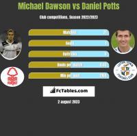 Michael Dawson vs Daniel Potts h2h player stats