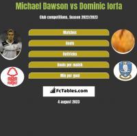 Michael Dawson vs Dominic Iorfa h2h player stats